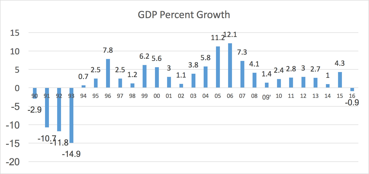 Gross Domestic Growth from 1990 to 2016